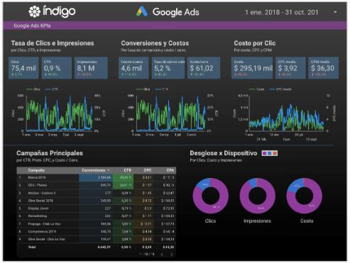 marketing en google - sem